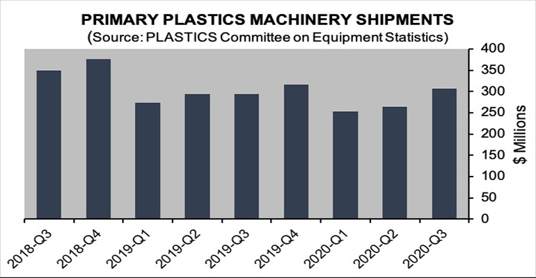plastics equipment shipments chart