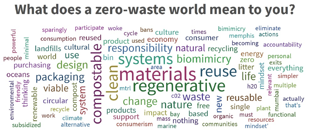 Wordcloud What Does zero waste mean to you