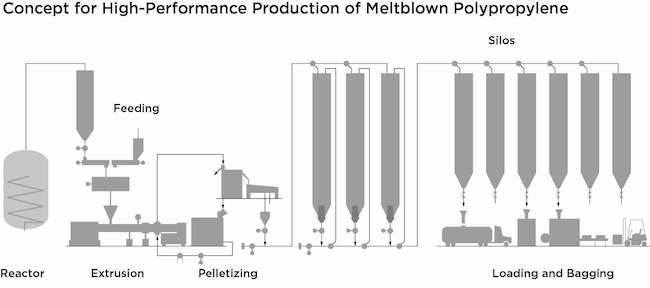 concept for high-performance production of melt-blown PP