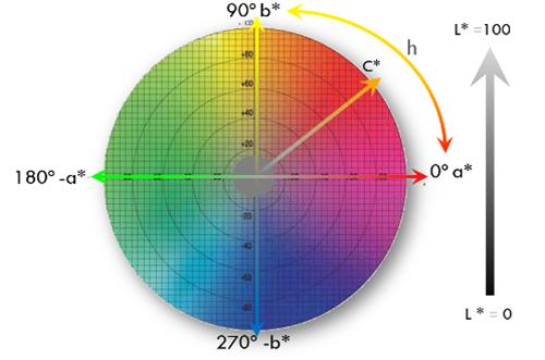 Цветовое пространство CIELabCH