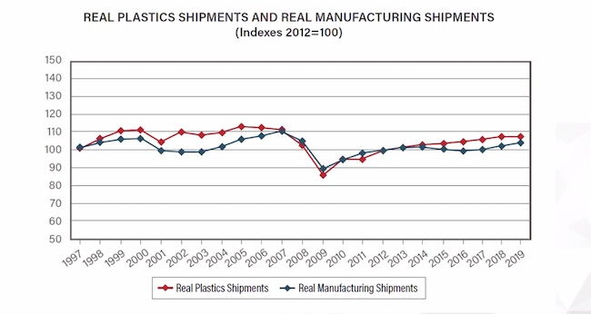 chart showing plastics and manufacturing shipments