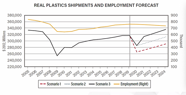 chart showing plastic shipments forecast to 2024