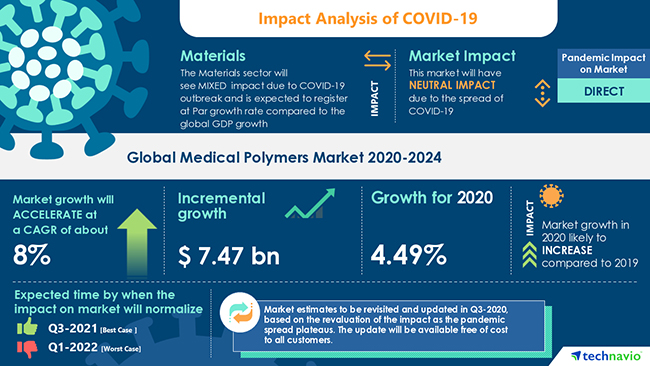 infographic showing impact of COVID-19 on medical plastics market