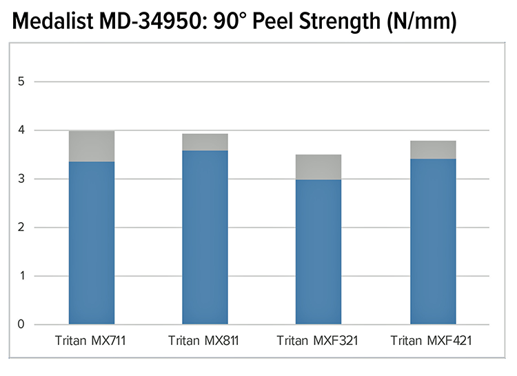 Peel strength chart