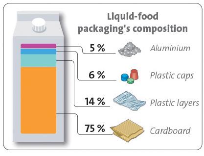 Tetra Pak partnership targets carton polymer recovery | plasticstoday.com