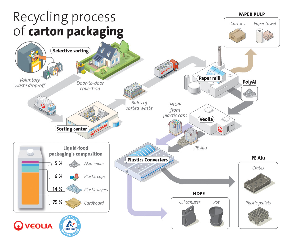 TetraPak Veolia infographic carton recycling process