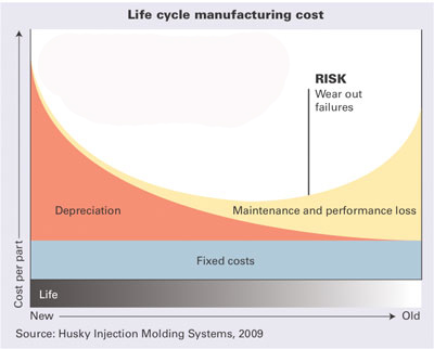 Life cycle manufacturing cost