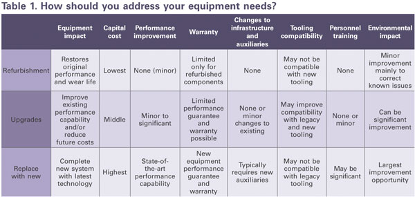 How should you address your equipment needs?