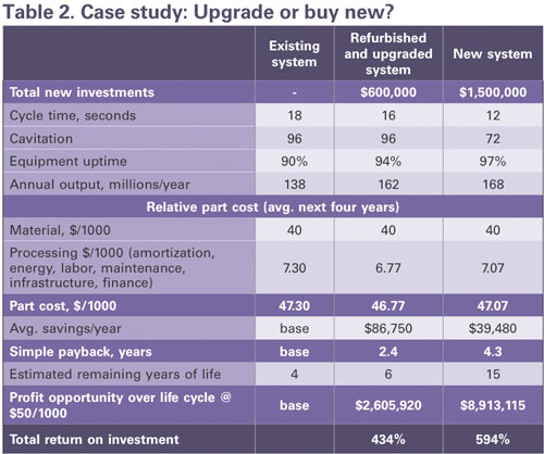 Case study: Upgrade or buy new?