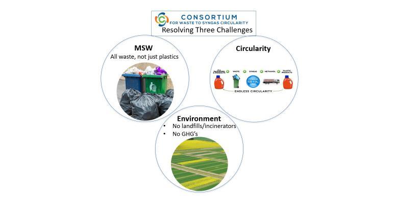 Consortium Syngas Combo Graphics