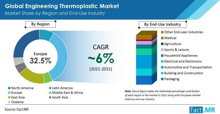 Engineering Thermoplastic Market Report Graphic
