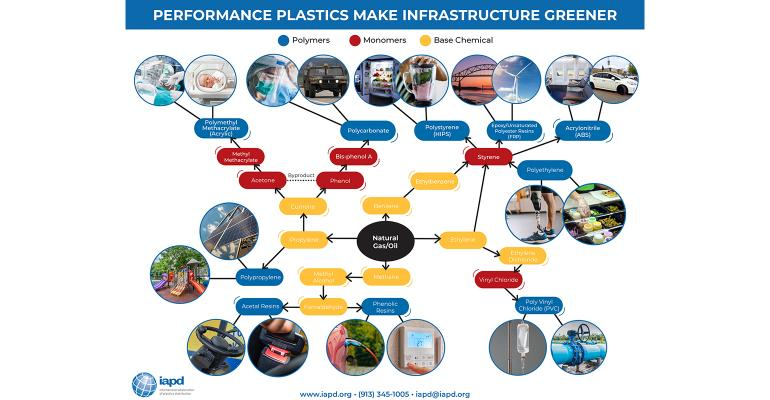 performance plastics flowchart