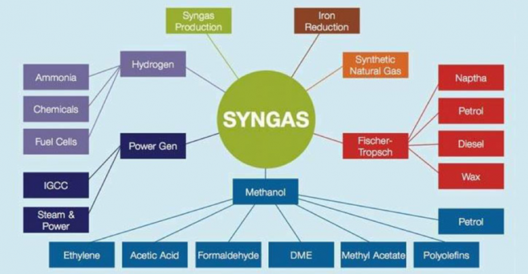 Syngas products from plasma gasification created by Mike Ferrari