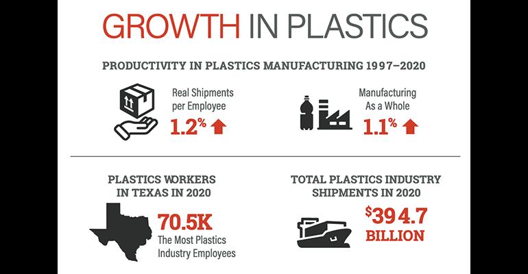 growth in plastics industry