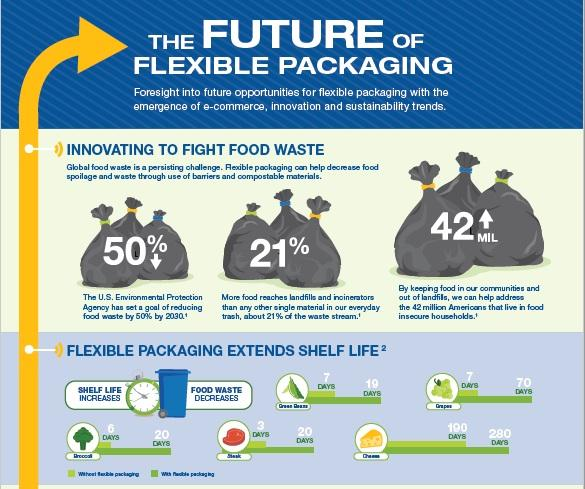 Future of Flexible Packaging Infographic