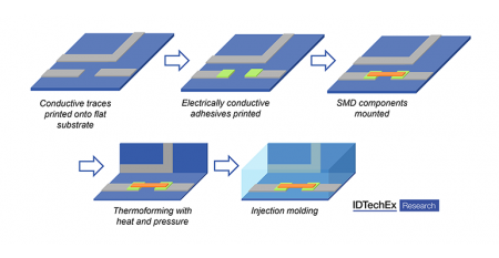 in-mold electronics process